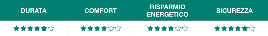 QFORT 4 stars benefici