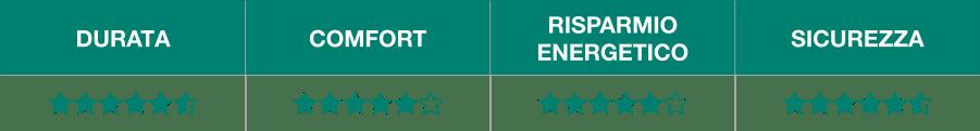 QFORT 5 stars benefici